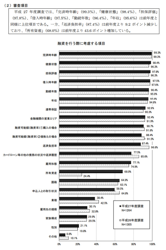 平成27年度 民間住宅ローンの実態に関する調査