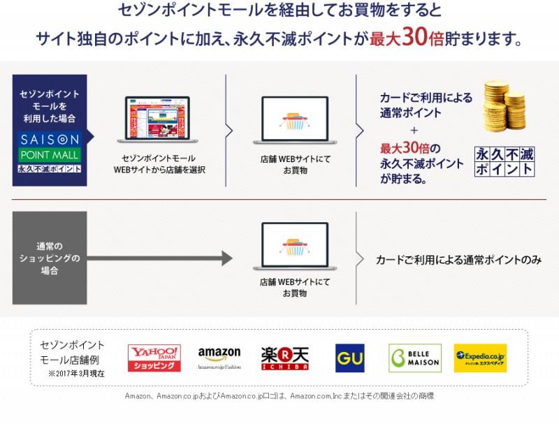 セゾンブルーアメックスはセゾンポイントモール経由でのネットショッピングでポイント最大30倍