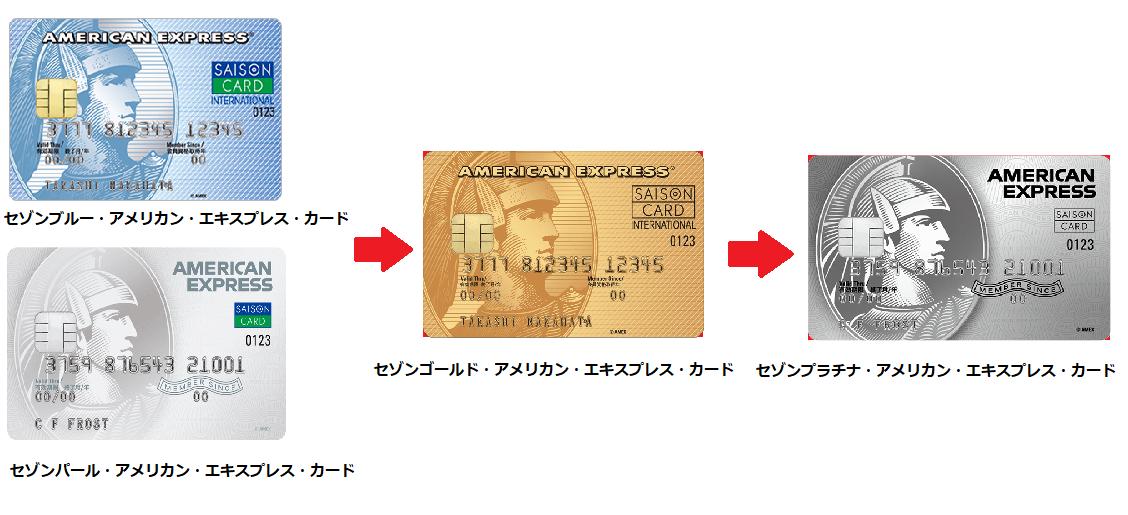 セゾンアメックスカード種類とグレードアップ