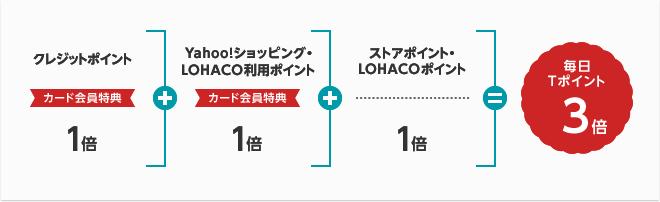 Yahoo!ショッピングのポイント図