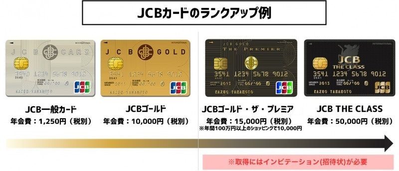 JCBカードのランクアップを解説!自分に合ったランクのJCBカードは?