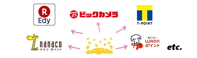 JCBカードのOki Dokiポイントから交換できるポイントサービスと交換レート
