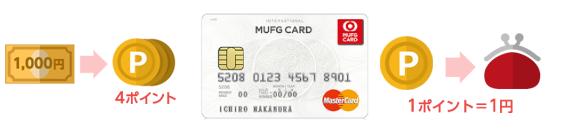 MUFGカードスマート ポイントプログラム