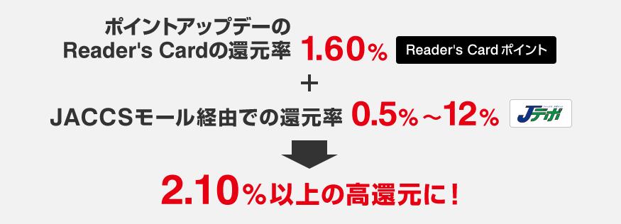 ポイント還元率が無条件に2.10%以上に跳ね上がります