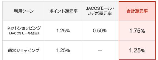 ACCSモールを利用することで無条件に1.75%以上
