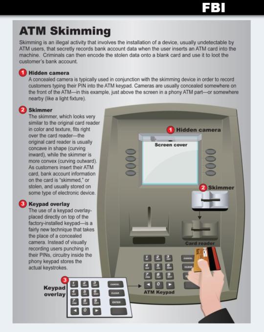 スキミング犯罪の仕組みを説明
