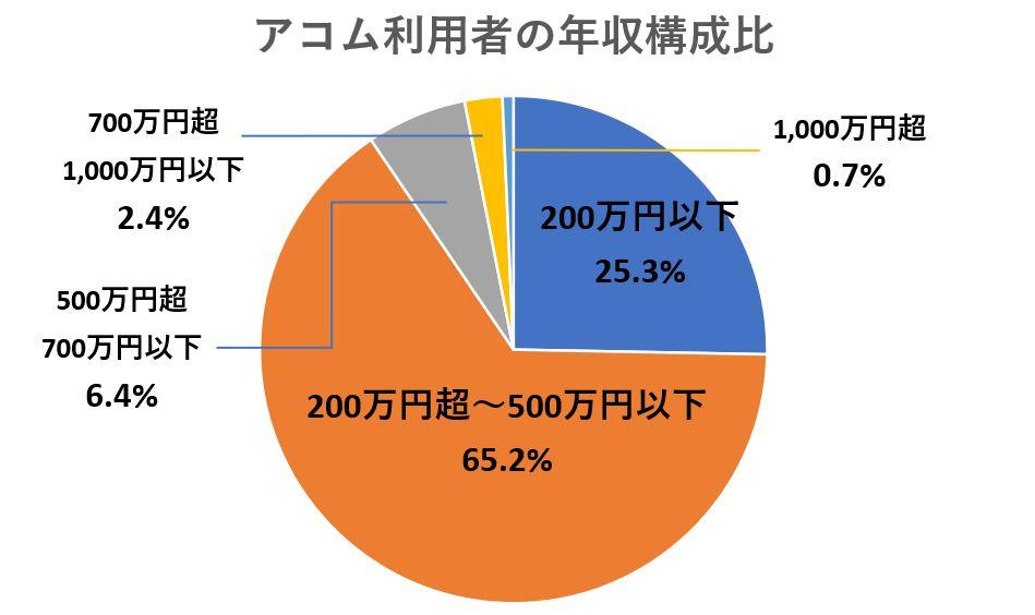 アコム利用者の年収別構成比較