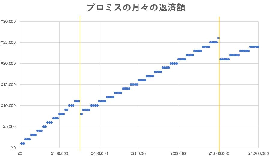 プロミスの月々の返済額と借入後残高の関係