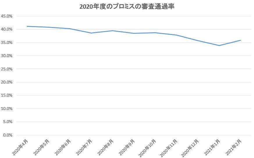 2020年度のプロミスの審査通過率